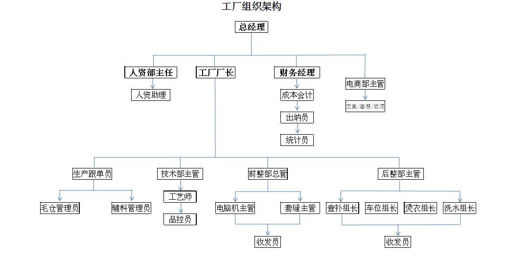 服装工厂组织结构图